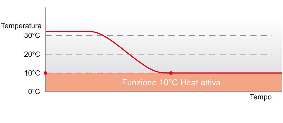 Mantenimento-10°-C