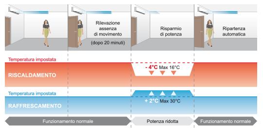 Sensore-movimento-schema